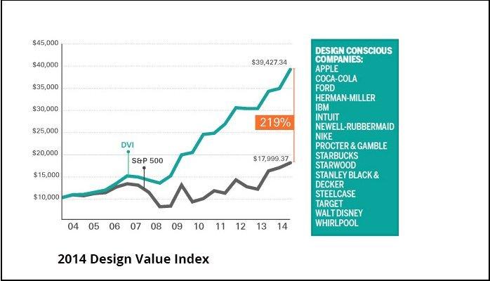 The Creative Parrot Design Value Index
